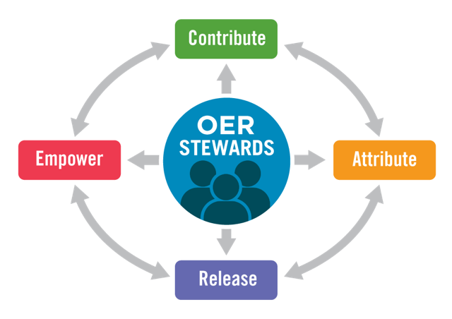 OER stewards contribute, empower, attribute and release